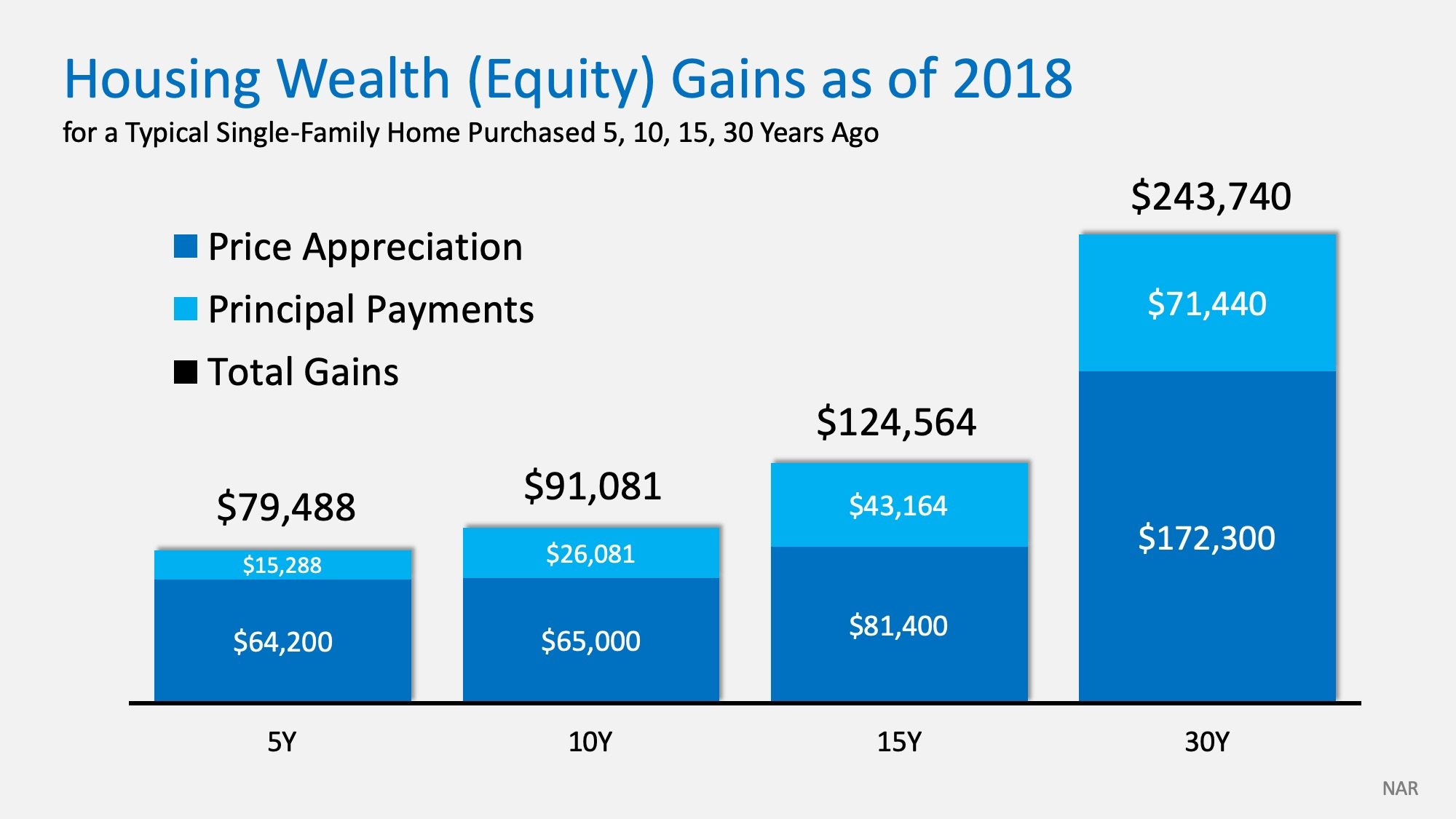How Homeownership Delivers Unsurpassed Family Wealth   Simplifying The Market