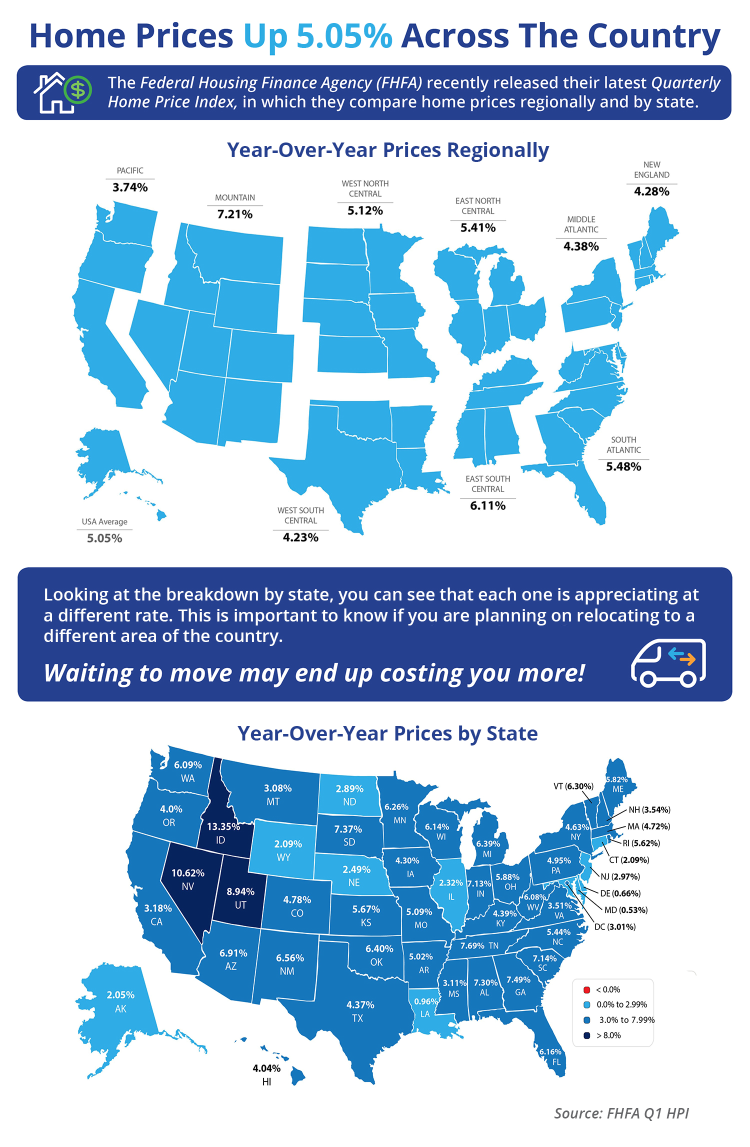 Home Prices Up 5.05% Across the Country [INFOGRAPHIC] | Simplifying The Market