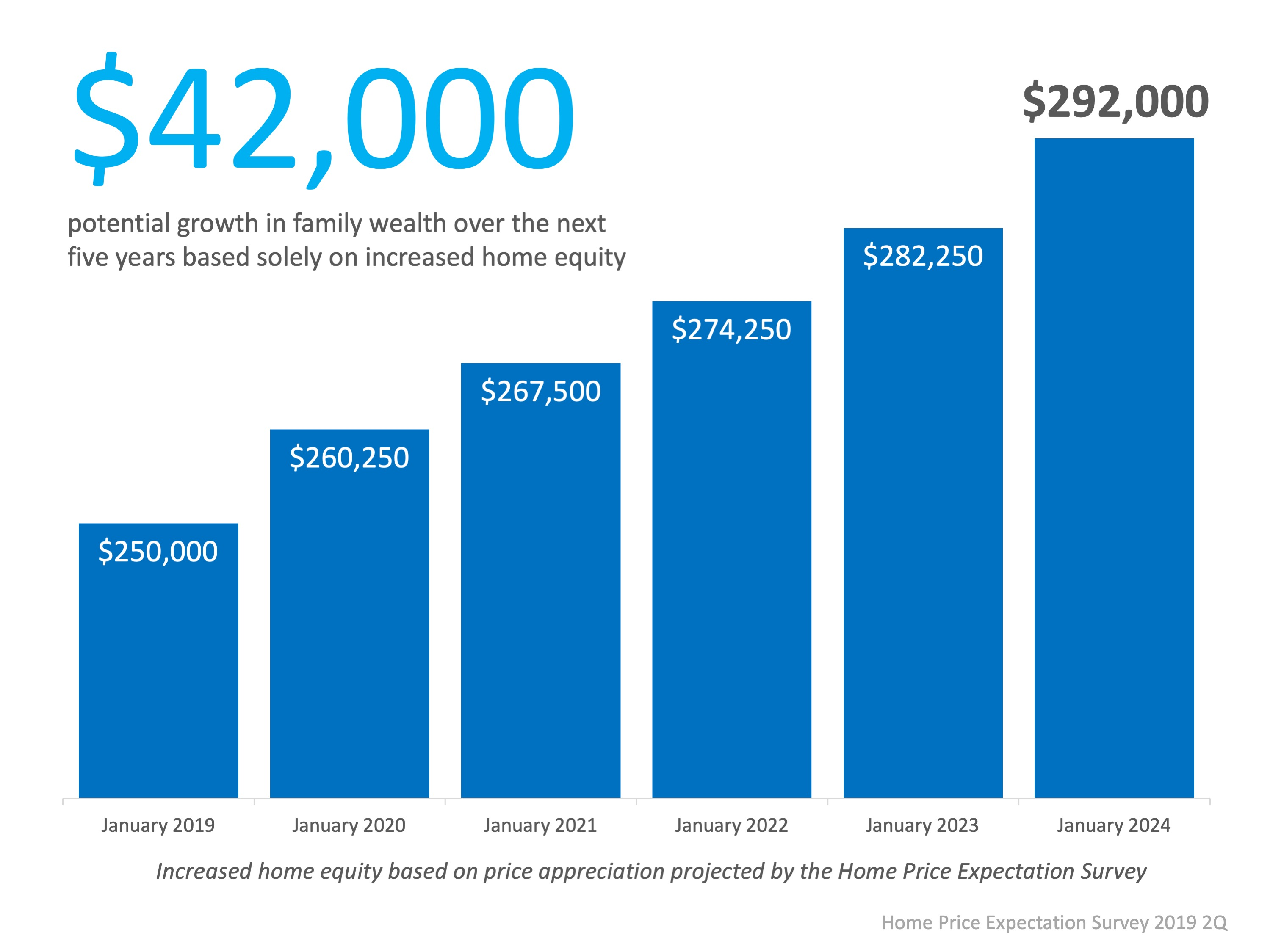 How to Increase Your Equity Over the Next 5 Years   Simplifying The Market