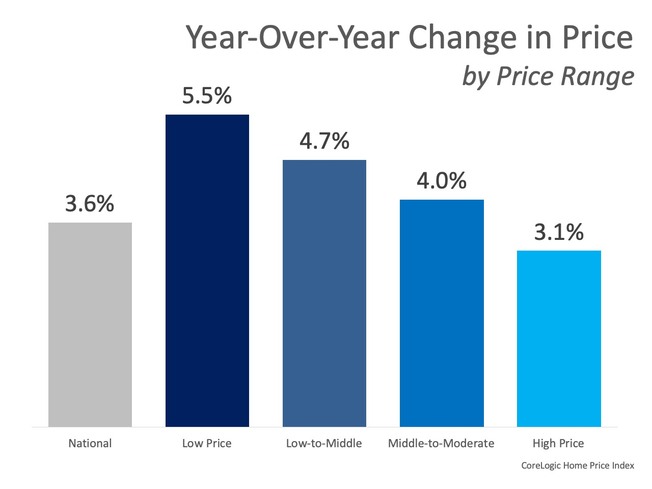 Home Prices Increase in Every Price Range   Simplifying The Market