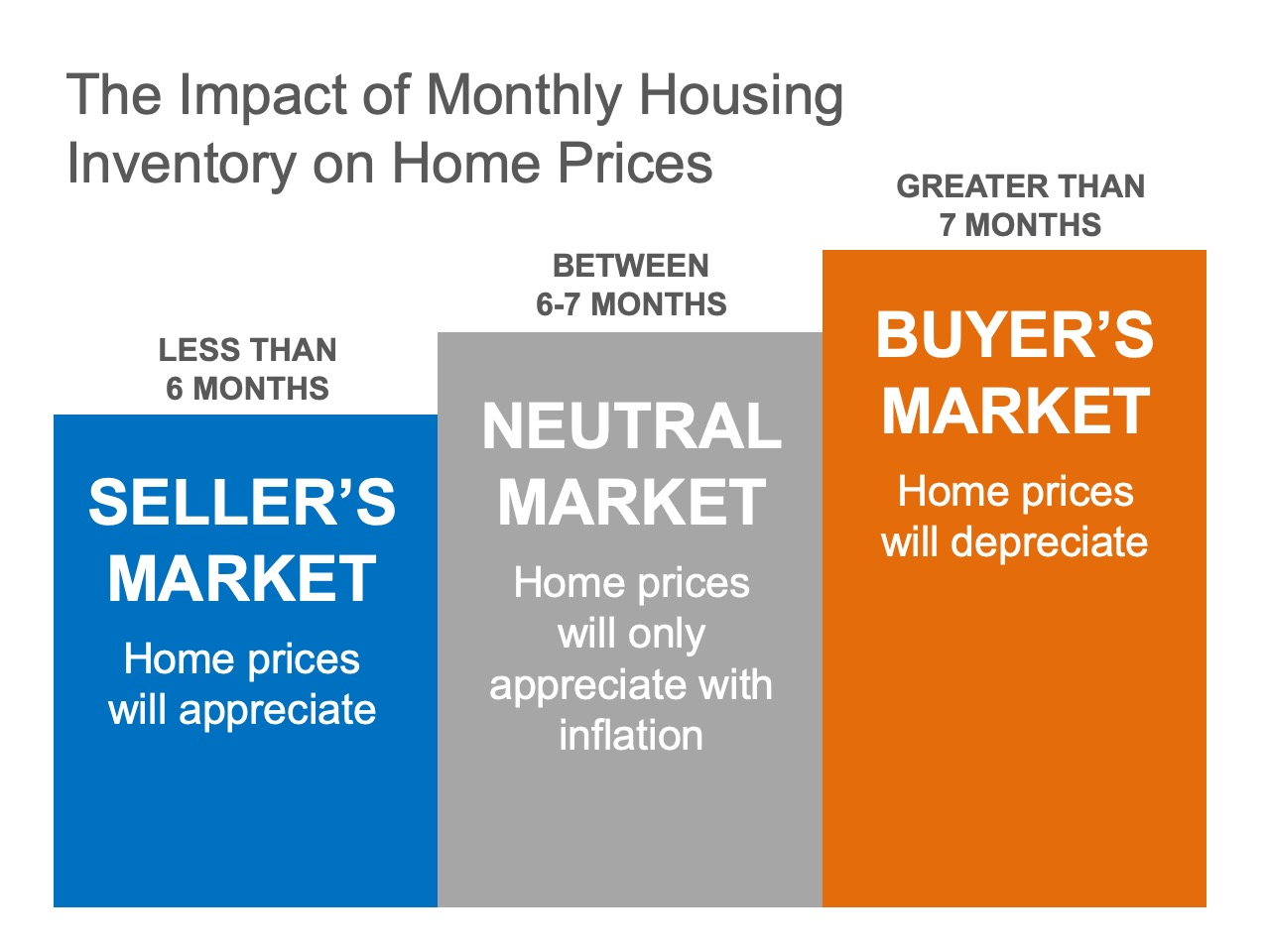 Existing-Home Sales Report Indicates Now Is a Great Time to Sell | Simplifying The Market
