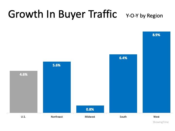 Buyer Demand Growing in Every Region   Simplifying The Market