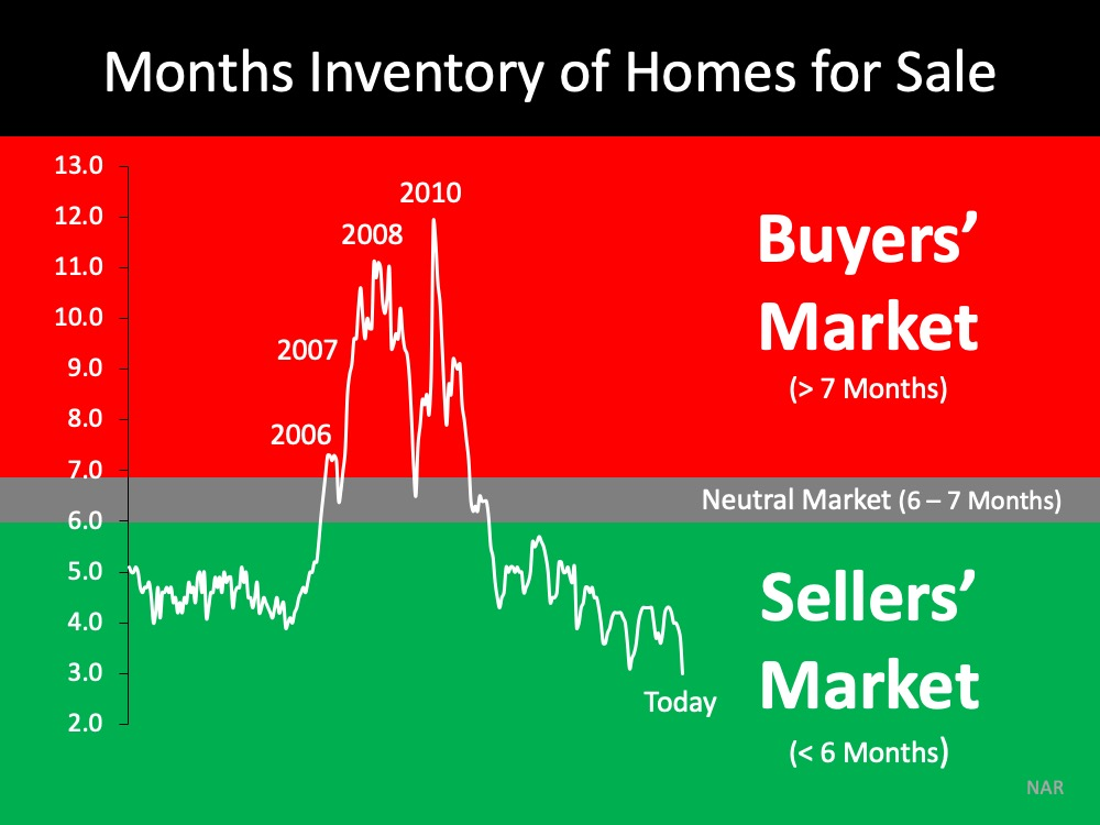 Think This Is a Housing Crisis? Think Again. | Simplifying The Market