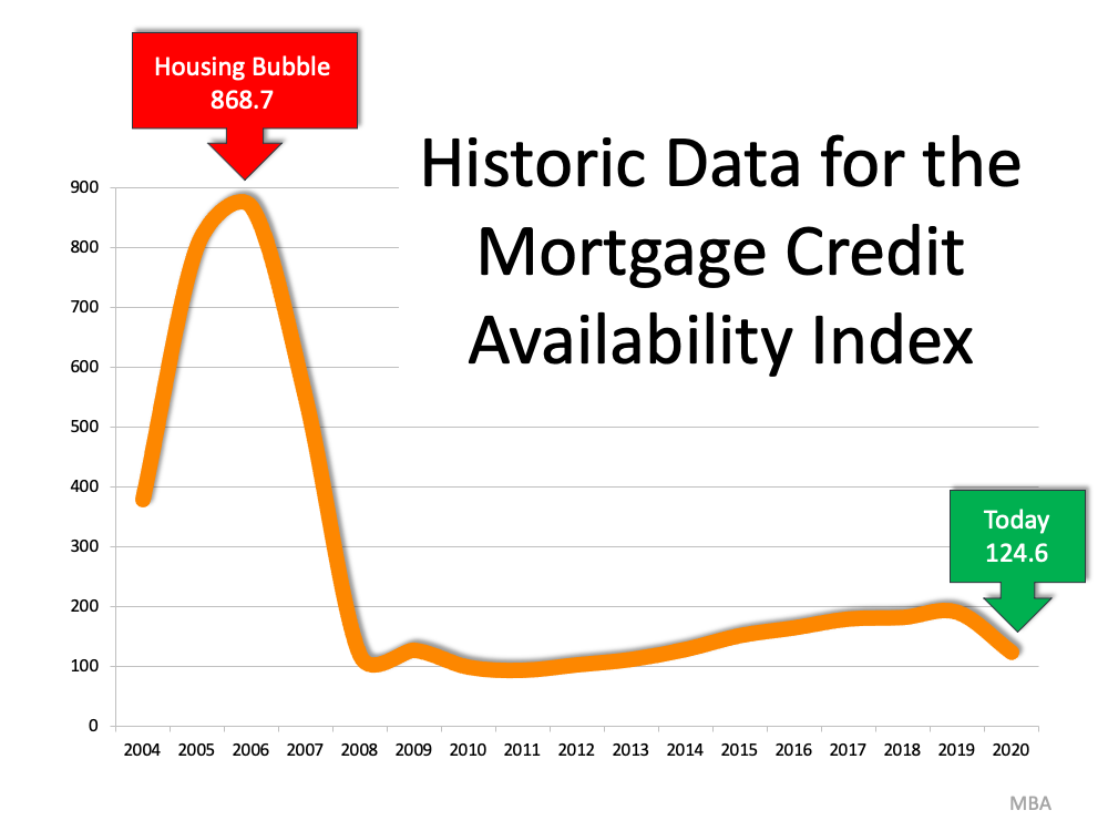 There's No Reason To Panic Over Today's Lending Standards   Simplifying The Market
