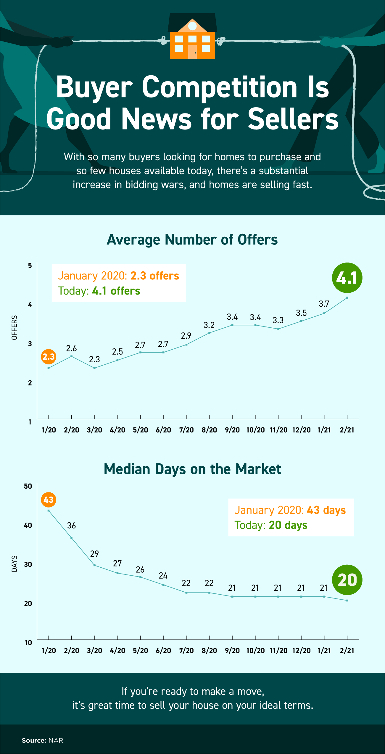 Buyer Competition Is Good News for Sellers [INFOGRAPHIC] | Simplifying The Market