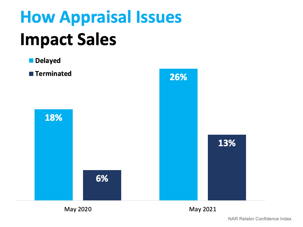 What To Expect as Appraisal Gaps Grow   Simplifying the Market
